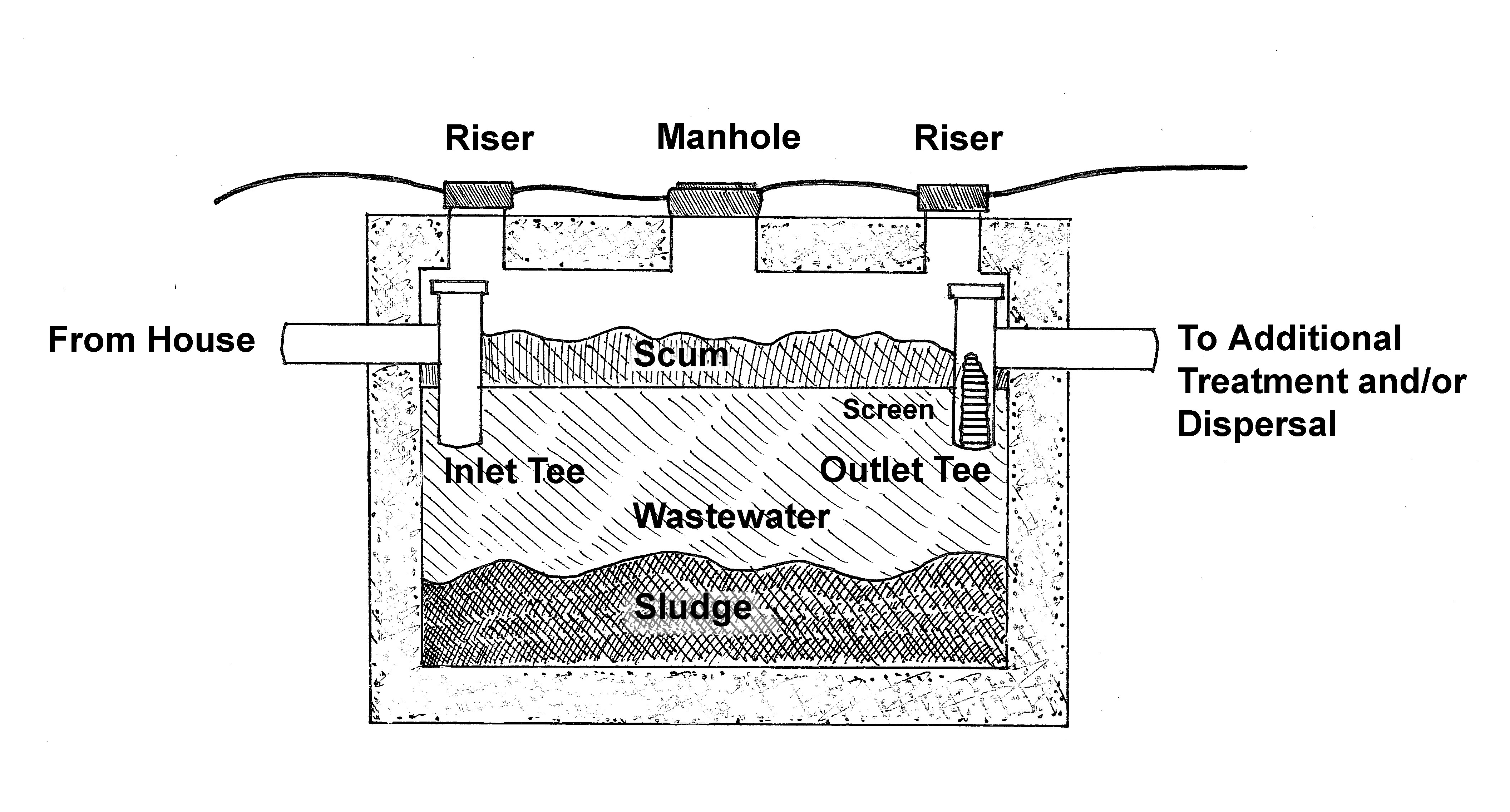 Septic Holding Tank Monitor : Holding tank of a septic system drawing carly rocklen