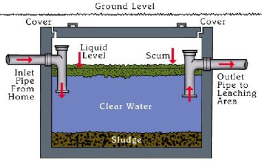 Septic System 101 | Neponset River Watershed Association