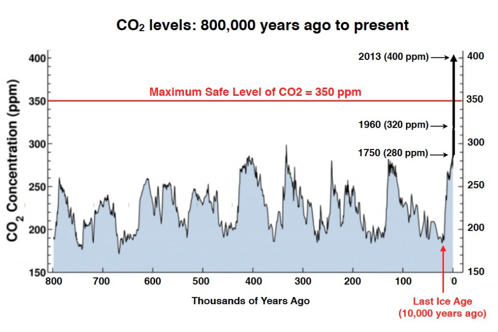 CO2 levels 800,000 yrs ago GRAPH