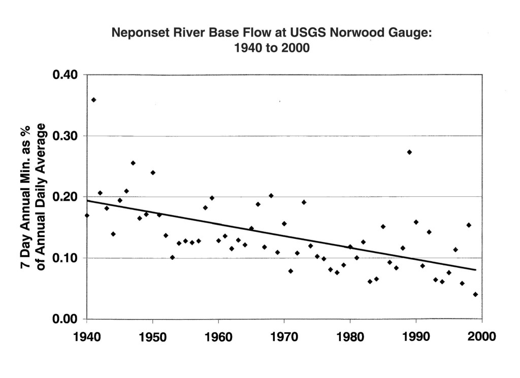 Neponset Base Flow Graph 1940-2000