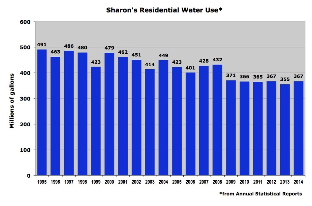 Sharon's residential water use 1995-2014 GRAPH